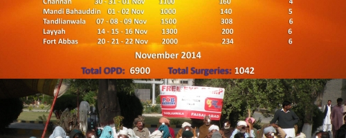 1000 Free Cataract Surgeries per Month: November 2014